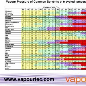 Vapour pressure chart - Vapourtec