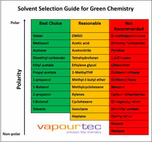 green chemistry solvent guide - Vapourtec