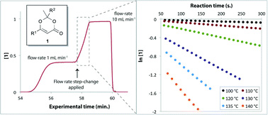 Thermolysis of 1,3-dioxin-4-ones: fast generation of kinetic data using in-line analysis under flow