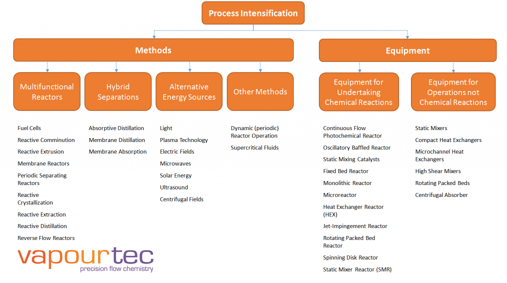 Process-Intensification-chart