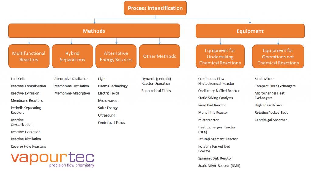 Process-Intensification-chart
