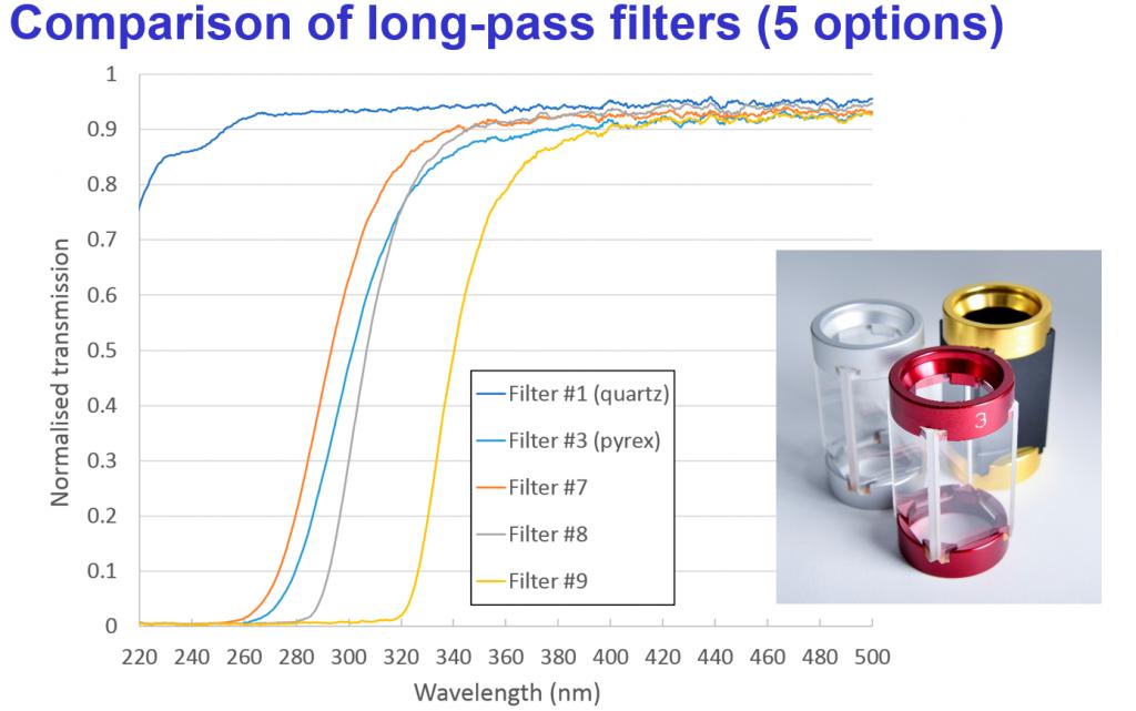 long-pass filters