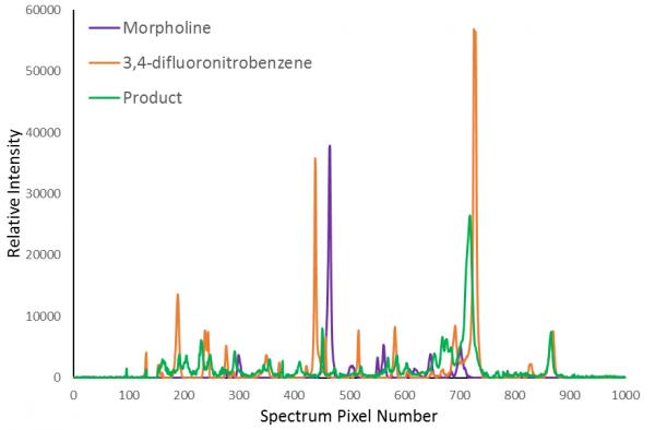 Vapourtec Raman spectroscopy