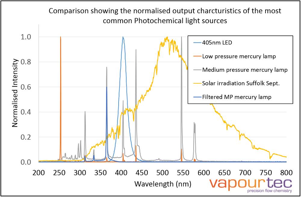Vapourtec light sources for photochemistry