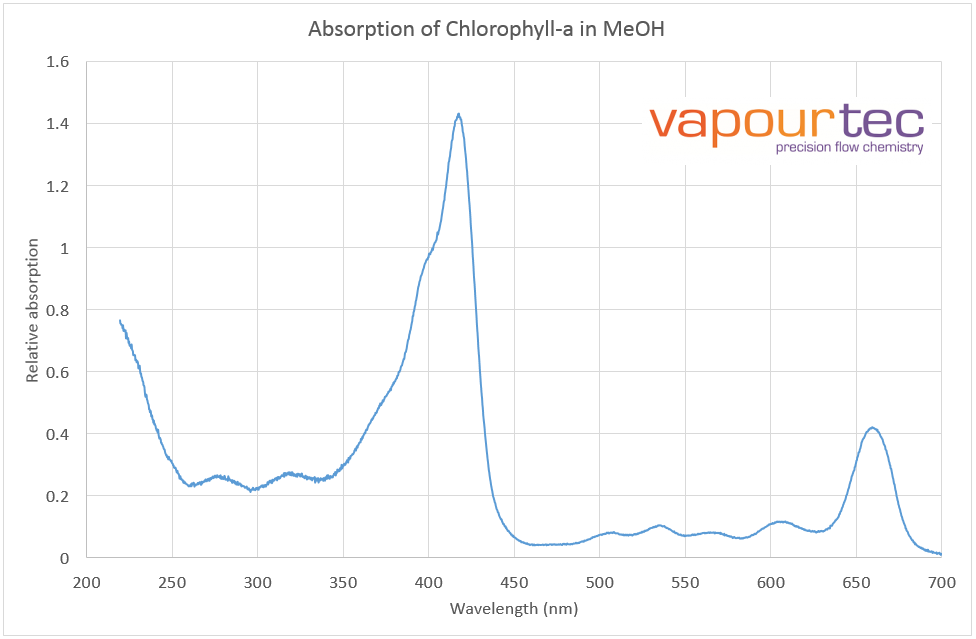 Vapourtec absorption spectra chlorophyll