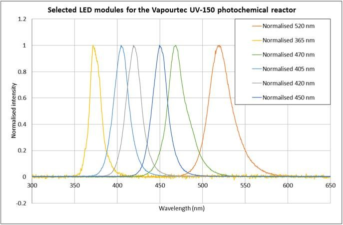 Selected LED modules for the Vapourtec UV150