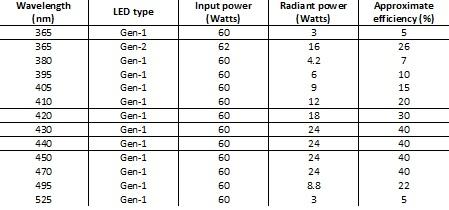 LED wavelength filter