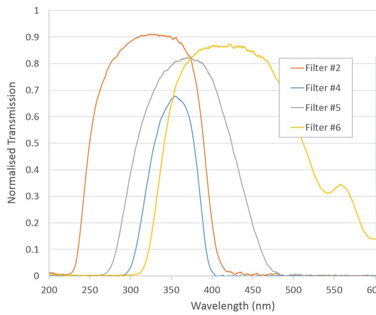 Wavelength filters