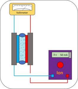 Current control Electrochemistry Vapourtec Ion